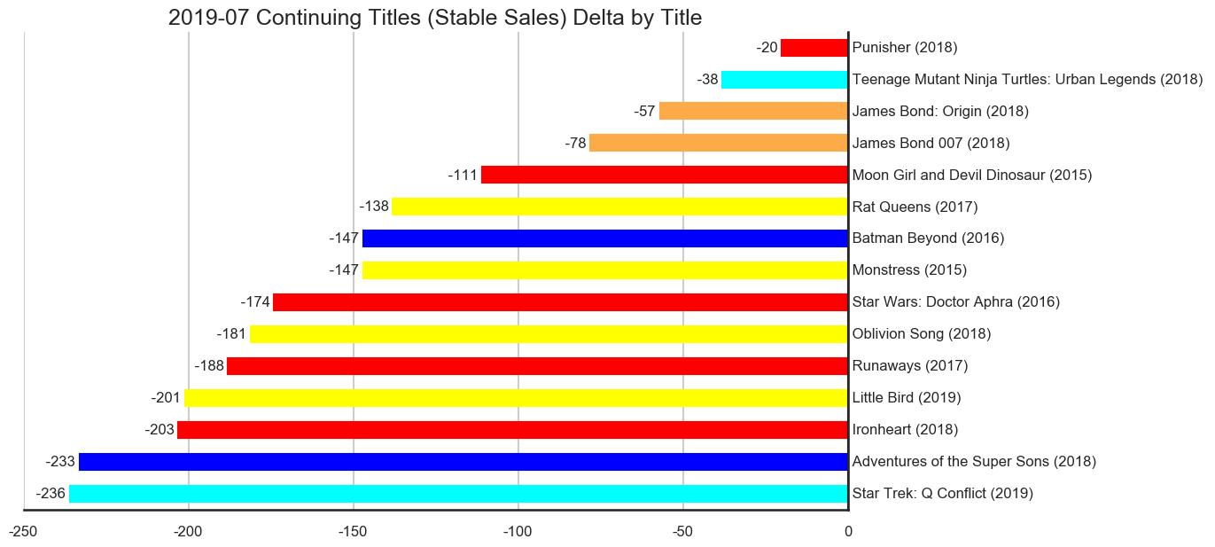 MISSING IMAGE: 2019-07-_TitleStatus-C-Titles-Delta-ContinuingTitlesStableSales.png