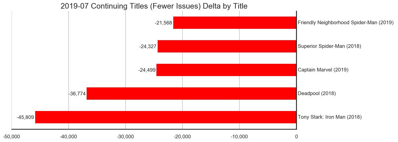 MISSING IMAGE: 2019-07-_TitleStatus-D-Titles-Delta-ContinuingTitlesFewerIssues.png