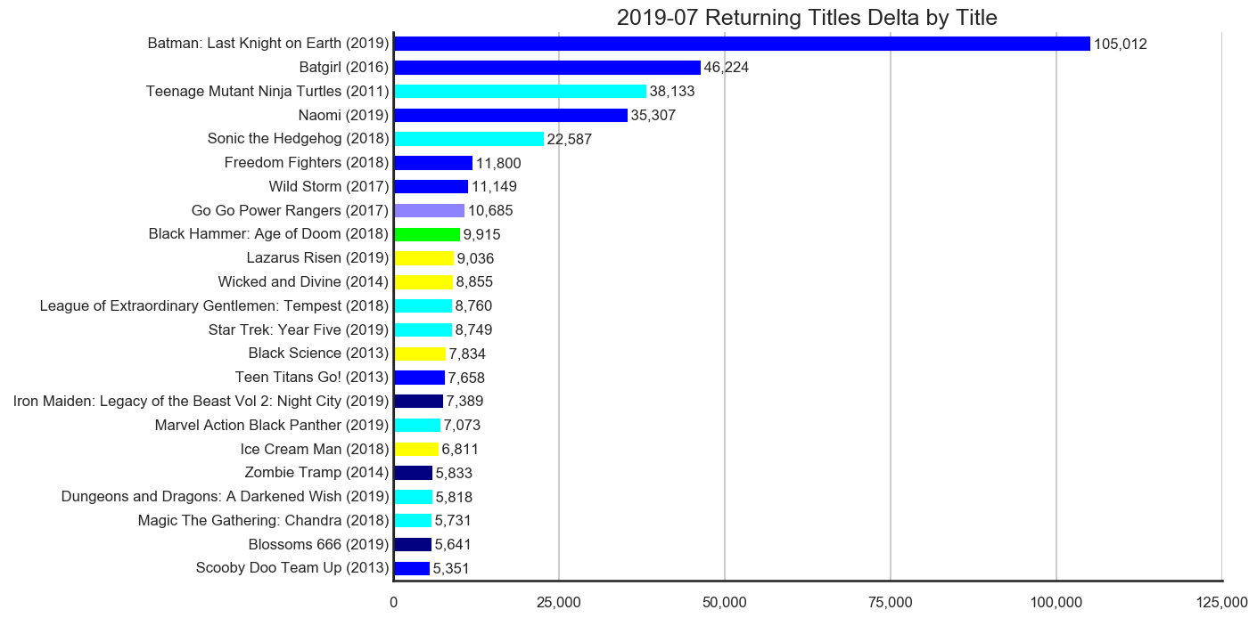 MISSING IMAGE: 2019-07-_TitleStatus-G-Titles-Delta-ReturningTitles.png