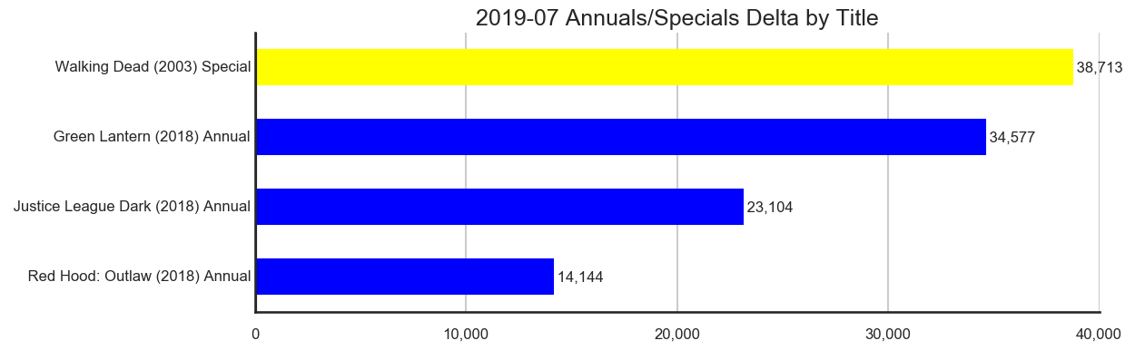 MISSING IMAGE: 2019-07-_TitleStatus-J-Titles-Delta-AnnualsSpecials.png
