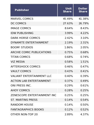 Marvel's House of X and Power of X Top Comic Sales for July 2019